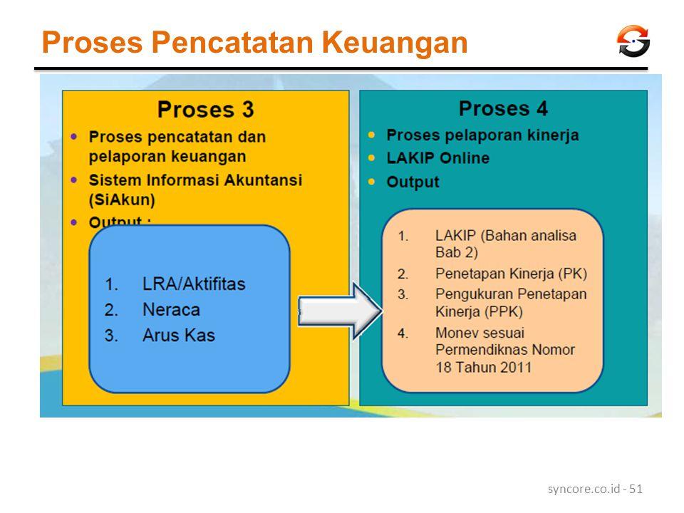 Proses Pencatatan Keuangan