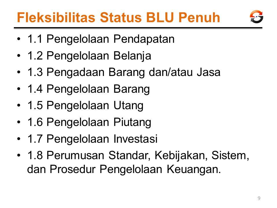 Fleksibilitas Status BLU Penuh