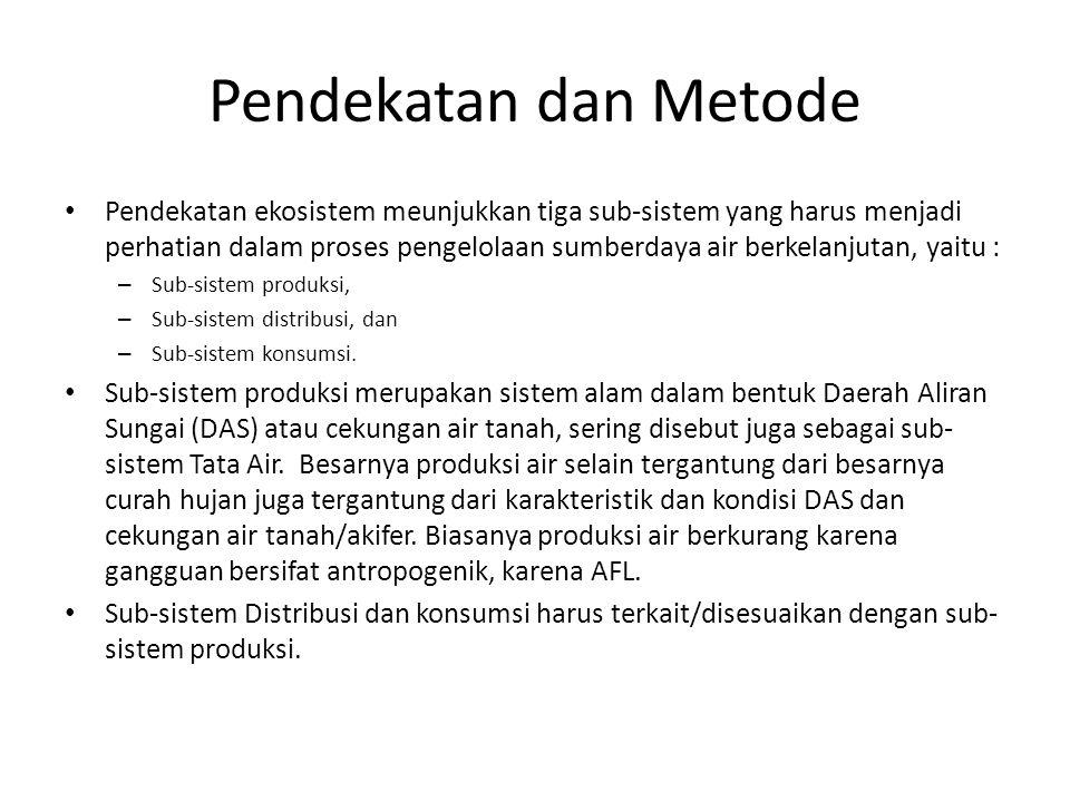 Pendekatan dan Metode