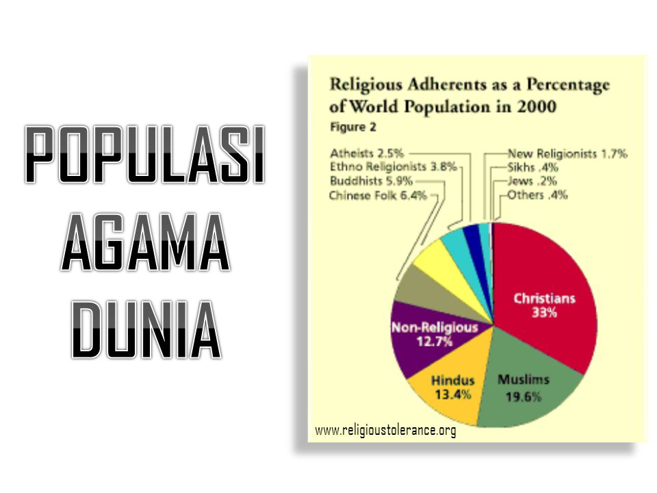 POPULASI AGAMA DUNIA www.religioustolerance.org