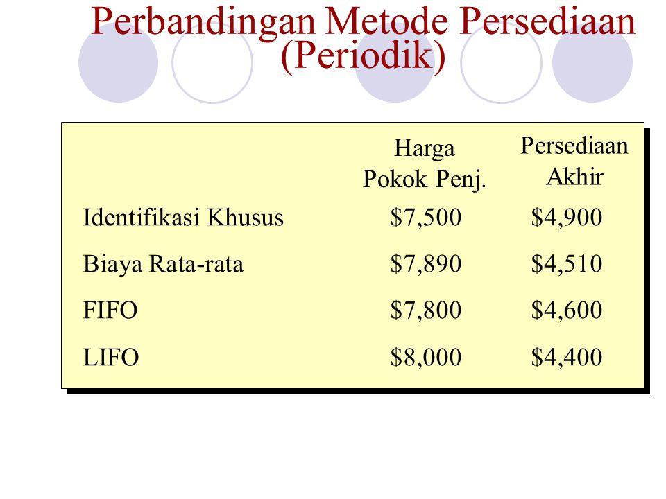 Perbandingan Metode Persediaan (Periodik)