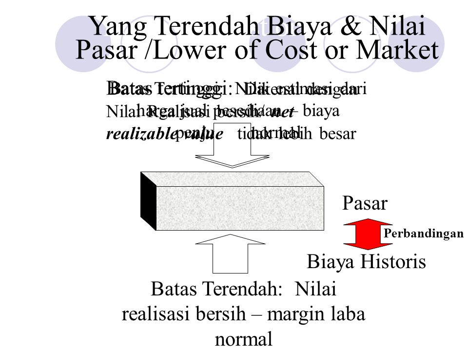 Yang Terendah Biaya & Nilai Pasar /Lower of Cost or Market