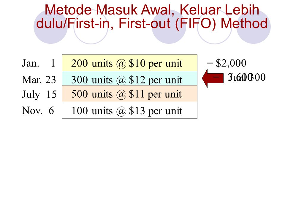 Metode Masuk Awal, Keluar Lebih dulu/First-in, First-out (FIFO) Method
