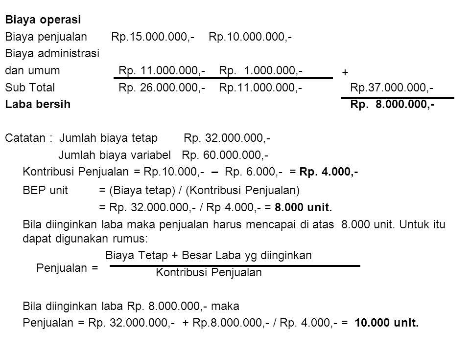 BEP unit = (Biaya tetap) / (Kontribusi Penjualan)