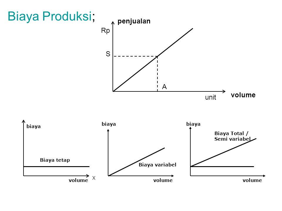 Biaya Produksi; penjualan Rp S A volume unit biaya biaya biaya