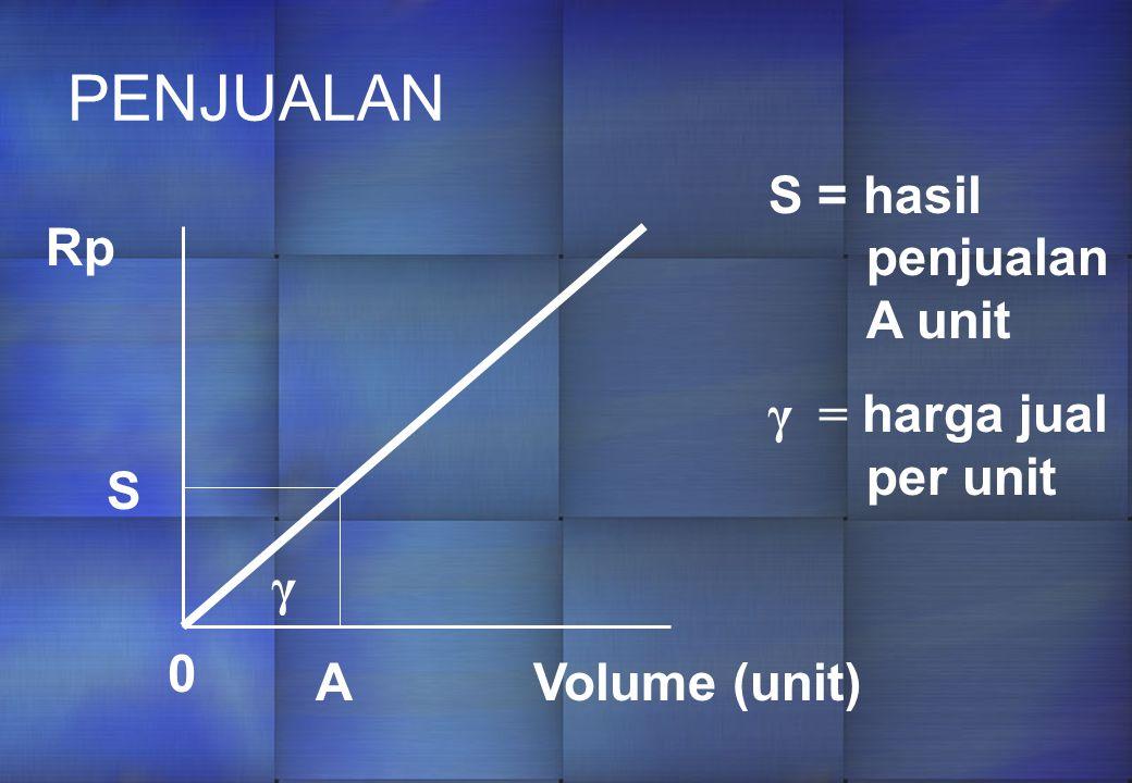 PENJUALAN S = hasil penjualan A unit γ = harga jual per unit Rp S γ A