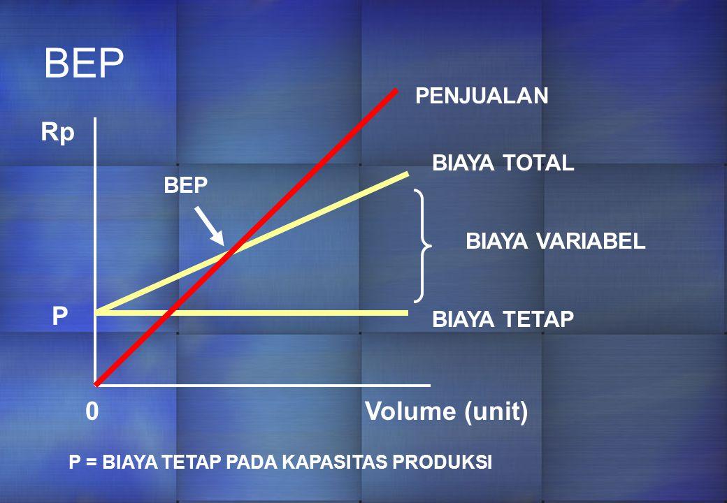 BEP Rp P Volume (unit) PENJUALAN BIAYA TOTAL BEP BIAYA VARIABEL