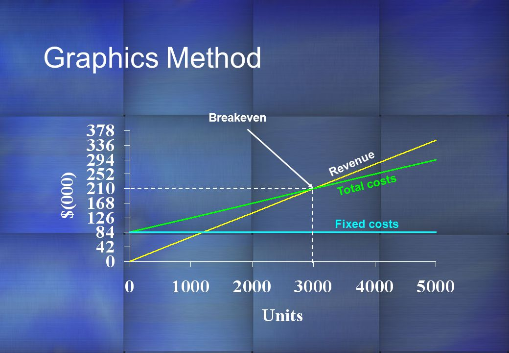 Graphics Method Breakeven Revenue Total costs Fixed costs