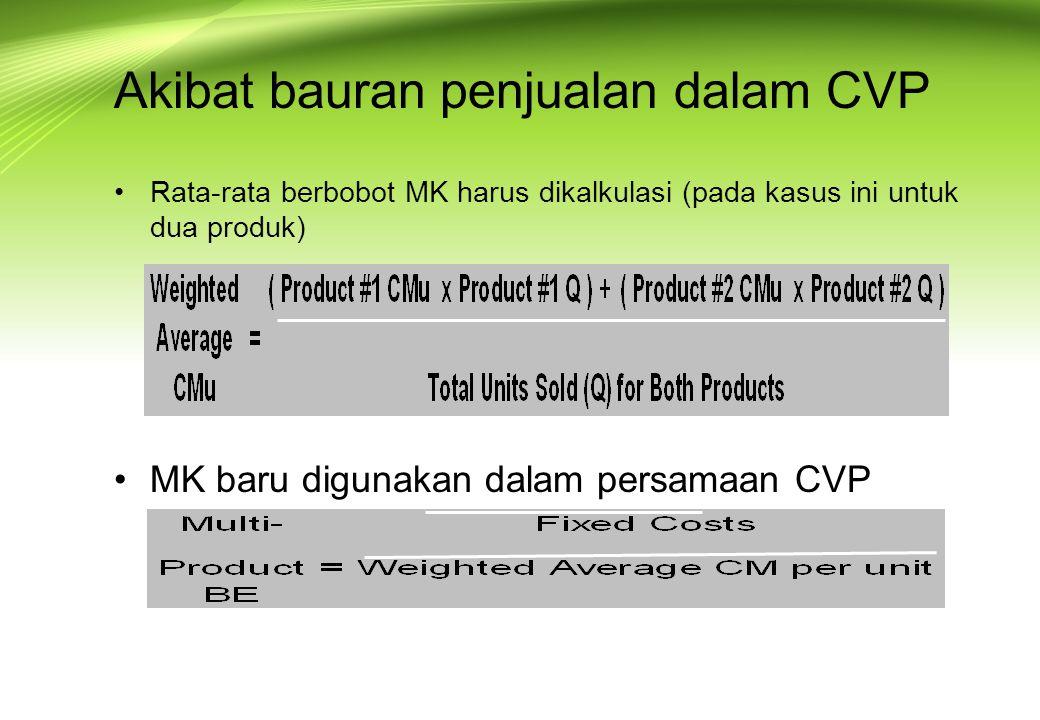 Akibat bauran penjualan dalam CVP