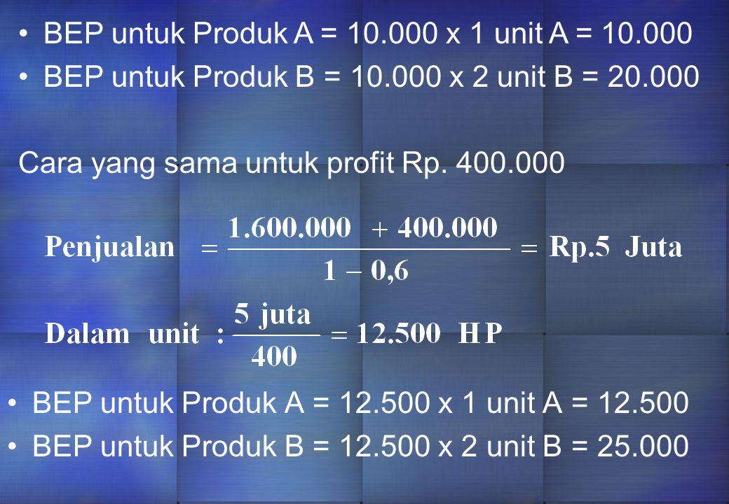 BEP untuk Produk A = 10.000 x 1 unit A = 10.000