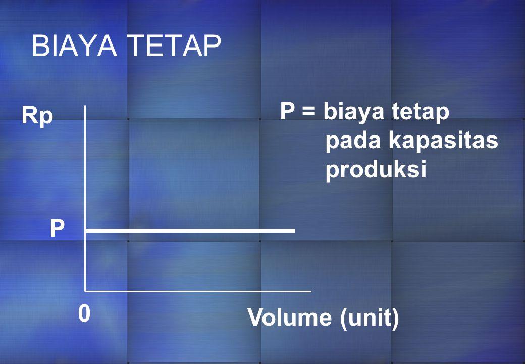 BIAYA TETAP P = biaya tetap pada kapasitas produksi Rp P Volume (unit)