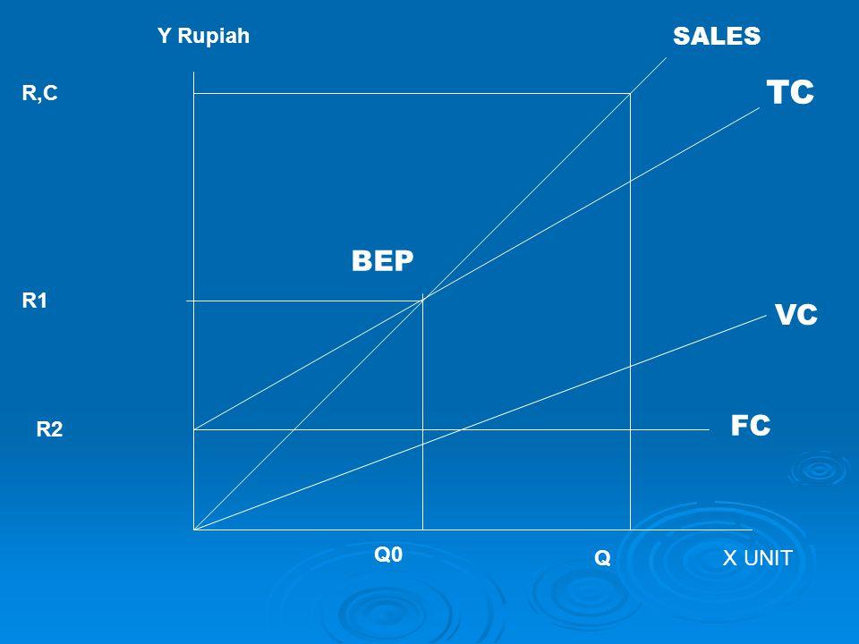 Y Rupiah SALES TC R,C BEP R1 VC FC R2 Q0 Q X UNIT