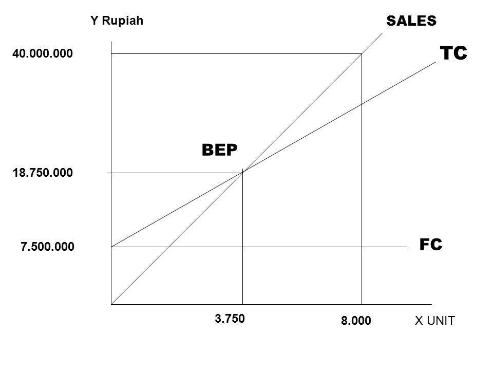 Y Rupiah SALES TC 40.000.000 BEP 18.750.000 FC 7.500.000 3.750 8.000 X UNIT