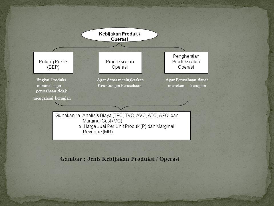 Kebijakan Produk / Operasi Gambar : Jenis Kebijakan Produksi / Operasi