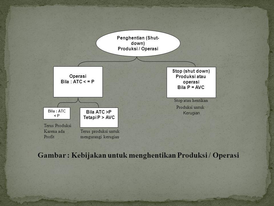 Gambar : Kebijakan untuk menghentikan Produksi / Operasi