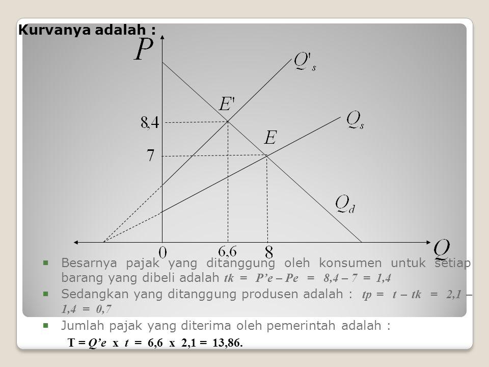 Kurvanya adalah : Besarnya pajak yang ditanggung oleh konsumen untuk setiap barang yang dibeli adalah tk = P'e – Pe = 8,4 – 7 = 1,4.