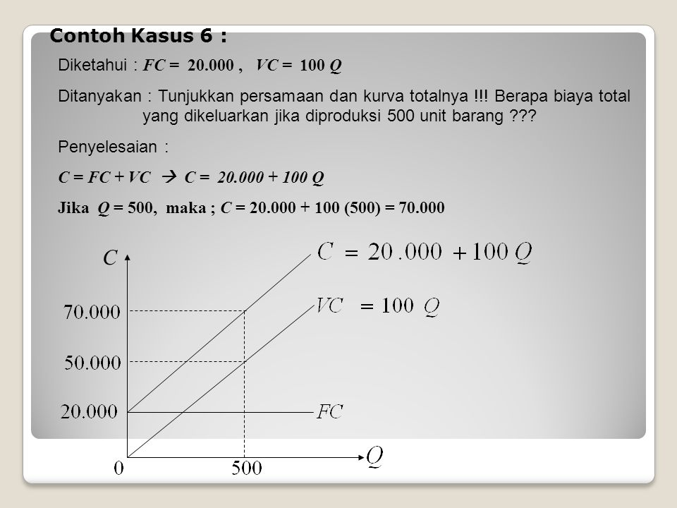 C Contoh Kasus 6 : Diketahui : FC = 20.000 , VC = 100 Q