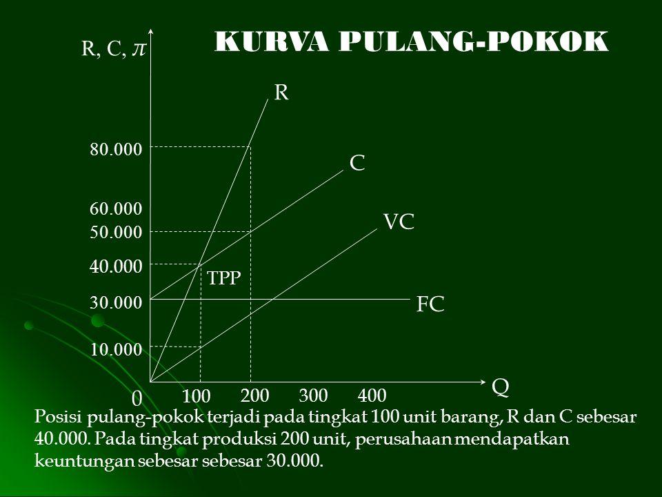 KURVA PULANG-POKOK R, C, π R C VC FC Q 40.000 10.000 60.000 80.000 400