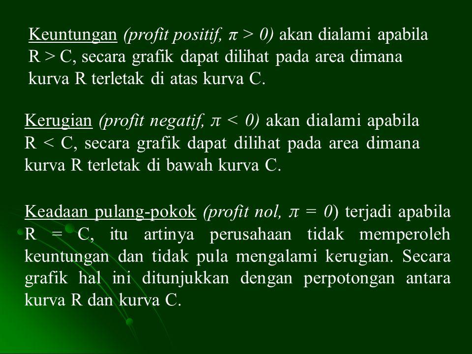 Keuntungan (profit positif, π > 0) akan dialami apabila R > C, secara grafik dapat dilihat pada area dimana kurva R terletak di atas kurva C.