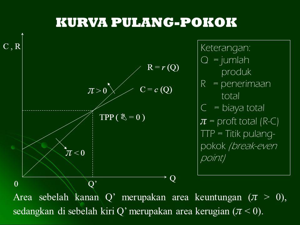 KURVA PULANG-POKOK π > 0 π = proft total (R-C) π < 0 Keterangan: