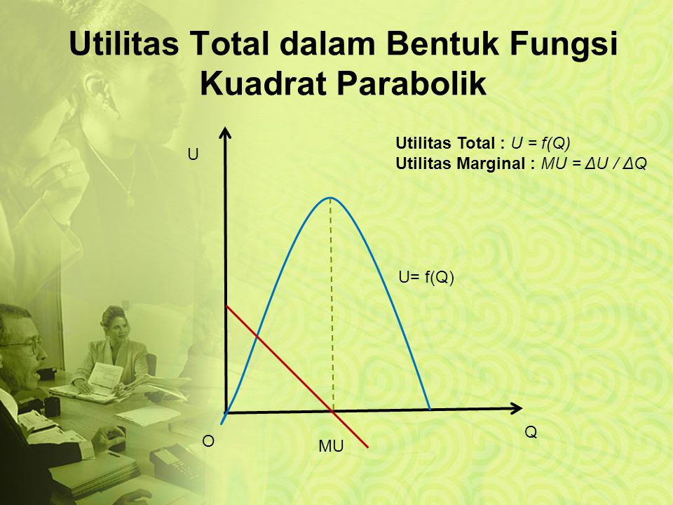 Utilitas Total dalam Bentuk Fungsi Kuadrat Parabolik