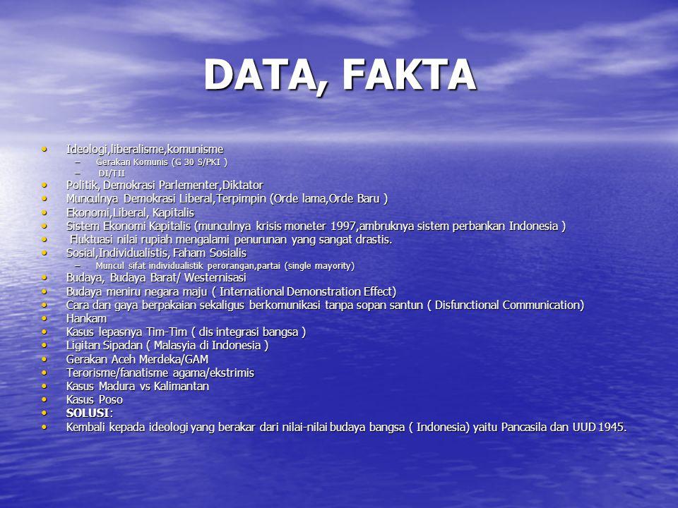 DATA, FAKTA Ideologi,liberalisme,komunisme