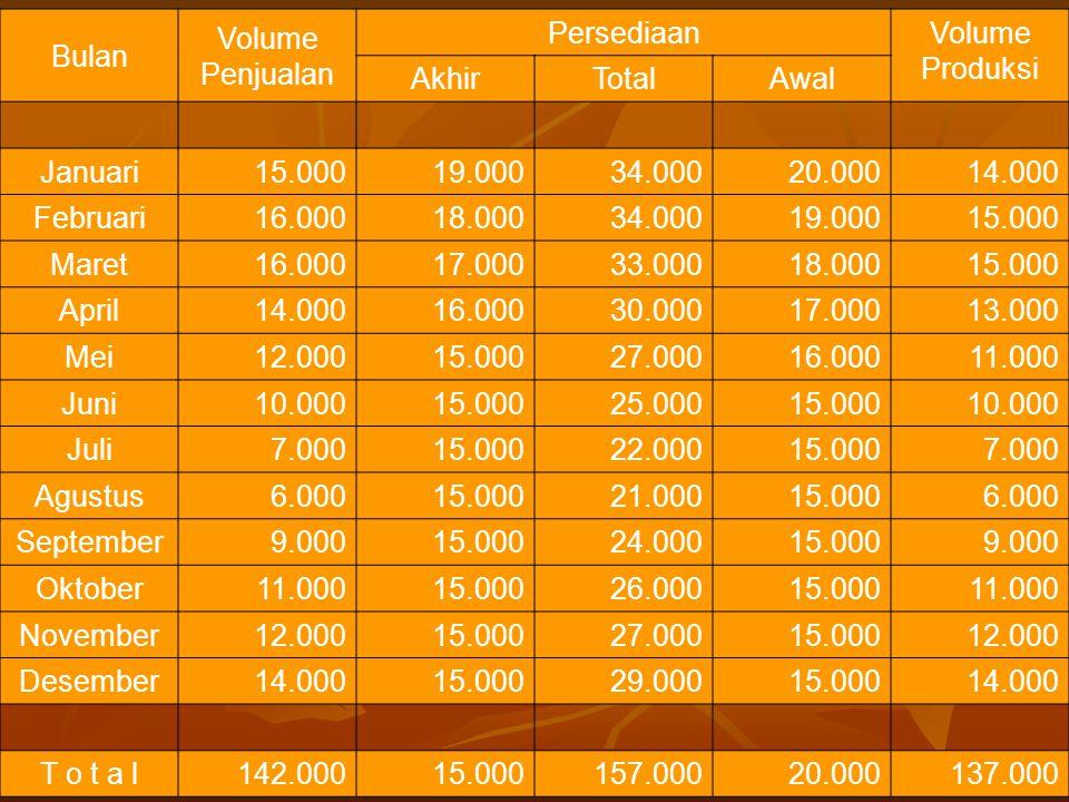 Bulan Volume Penjualan. Persediaan. Volume. Produksi. Akhir. Total. Awal. Januari. 15.000.
