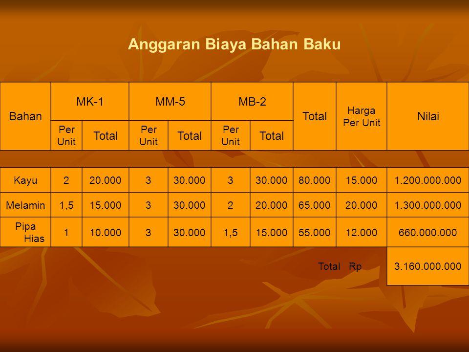 Anggaran Biaya Bahan Baku