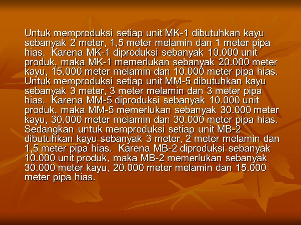 Untuk memproduksi setiap unit MK-1 dibutuhkan kayu sebanyak 2 meter, 1,5 meter melamin dan 1 meter pipa hias.