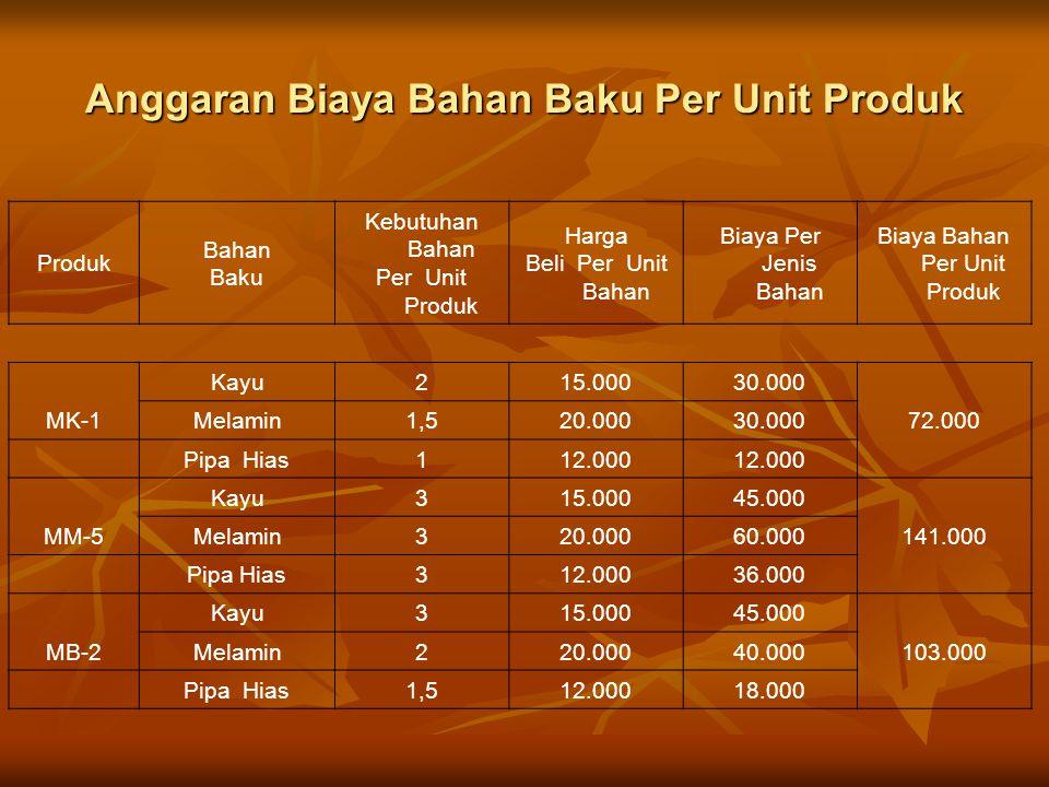 Anggaran Biaya Bahan Baku Per Unit Produk