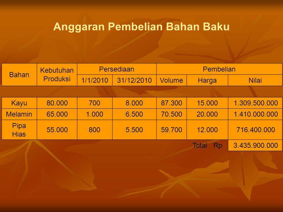 Anggaran Pembelian Bahan Baku