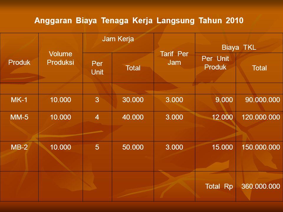 Produk Volume Produksi Jam Kerja Tarif Per Jam Biaya TKL Per Unit