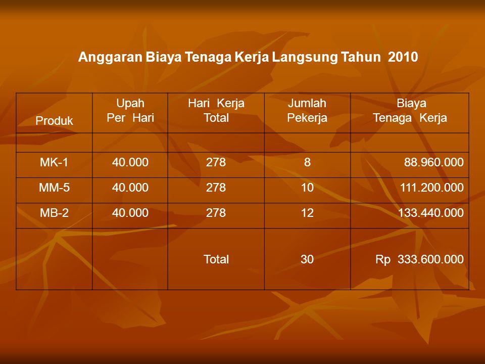 Anggaran Biaya Tenaga Kerja Langsung Tahun 2010