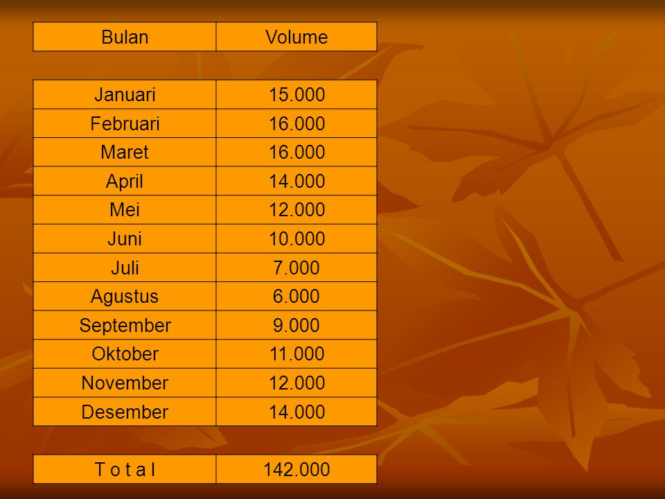 Bulan Volume. Januari. 15.000. Februari. 16.000. Maret. April. 14.000. Mei. 12.000. Juni.