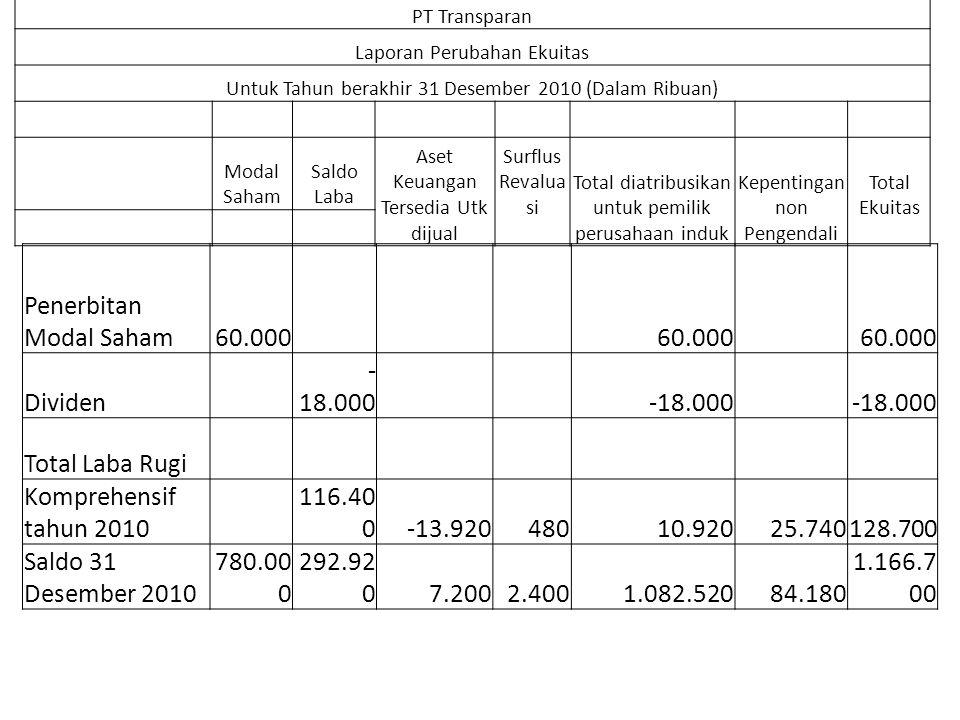 Penerbitan Modal Saham 60.000