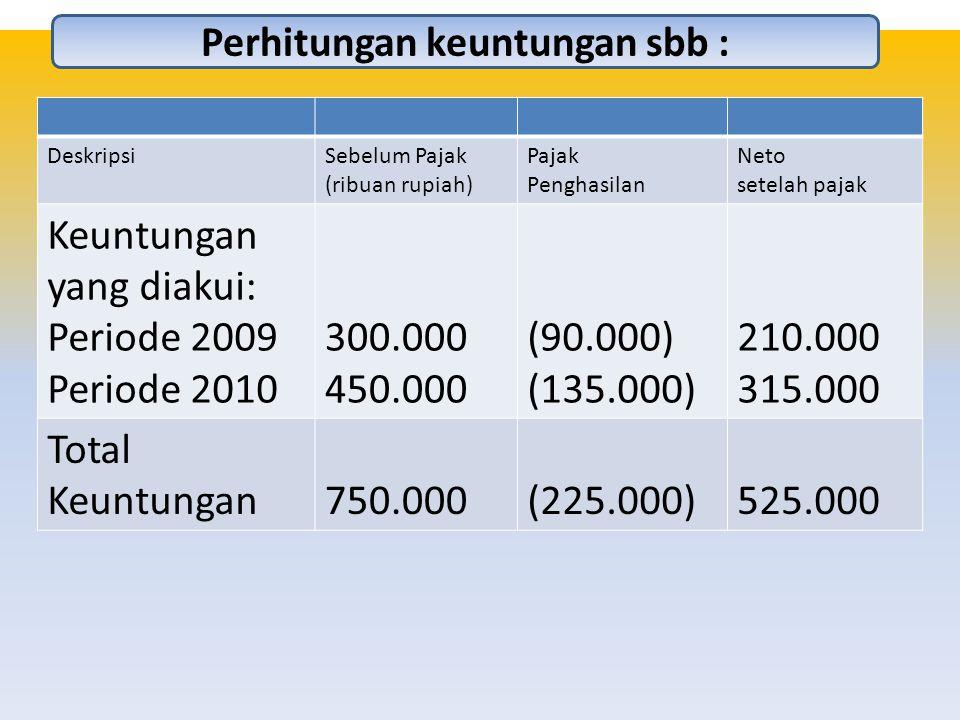 Perhitungan keuntungan sbb :