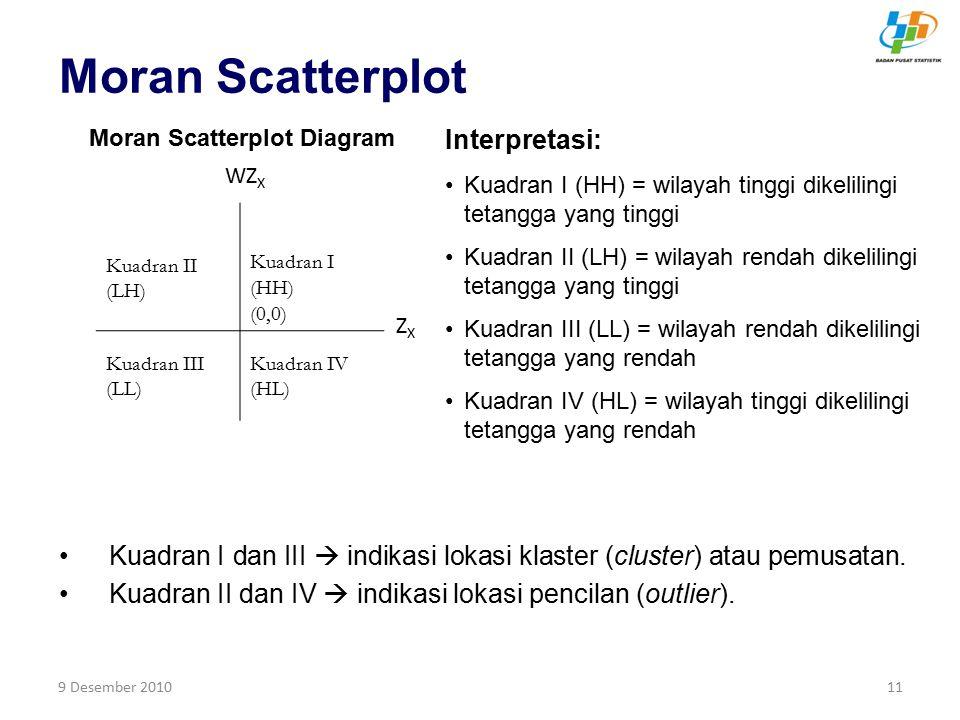 Moran Scatterplot Interpretasi: