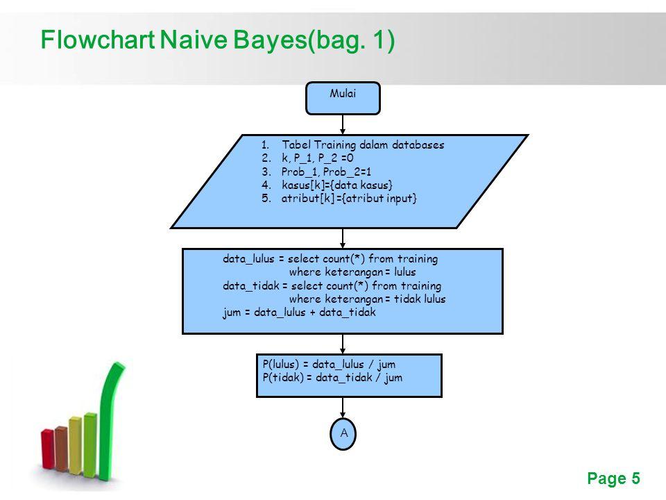 Flowchart Naive Bayes(bag. 1)