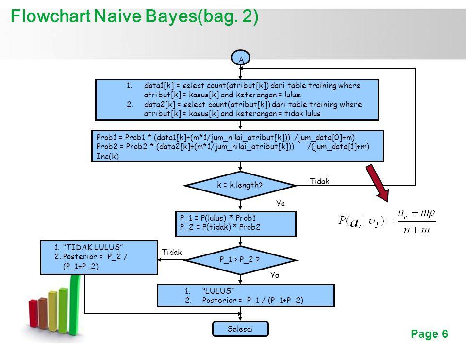 Flowchart Naive Bayes(bag. 2)