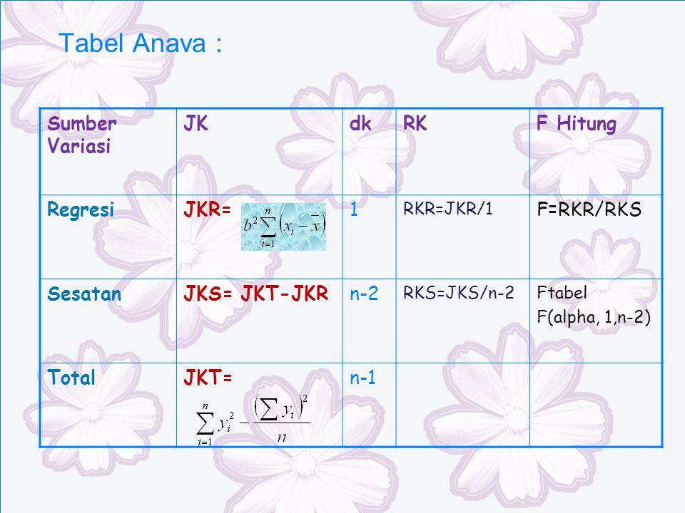 Tabel Anava : Sumber Variasi JK dk RK F Hitung Regresi JKR= 1