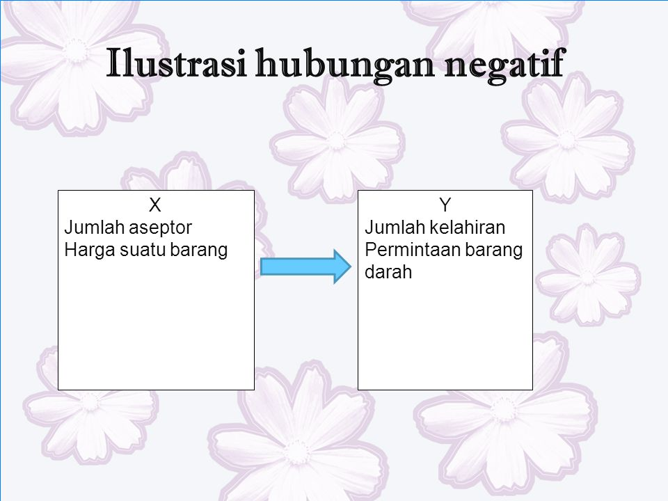 Ilustrasi hubungan negatif
