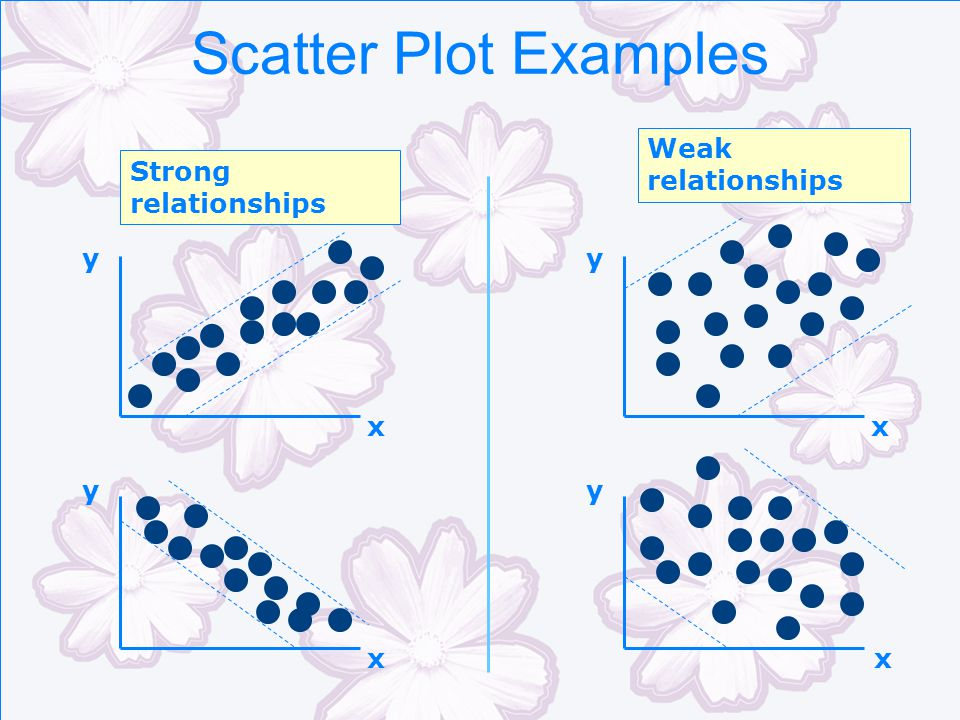Scatter Plot Examples Weak relationships Strong relationships y y x x