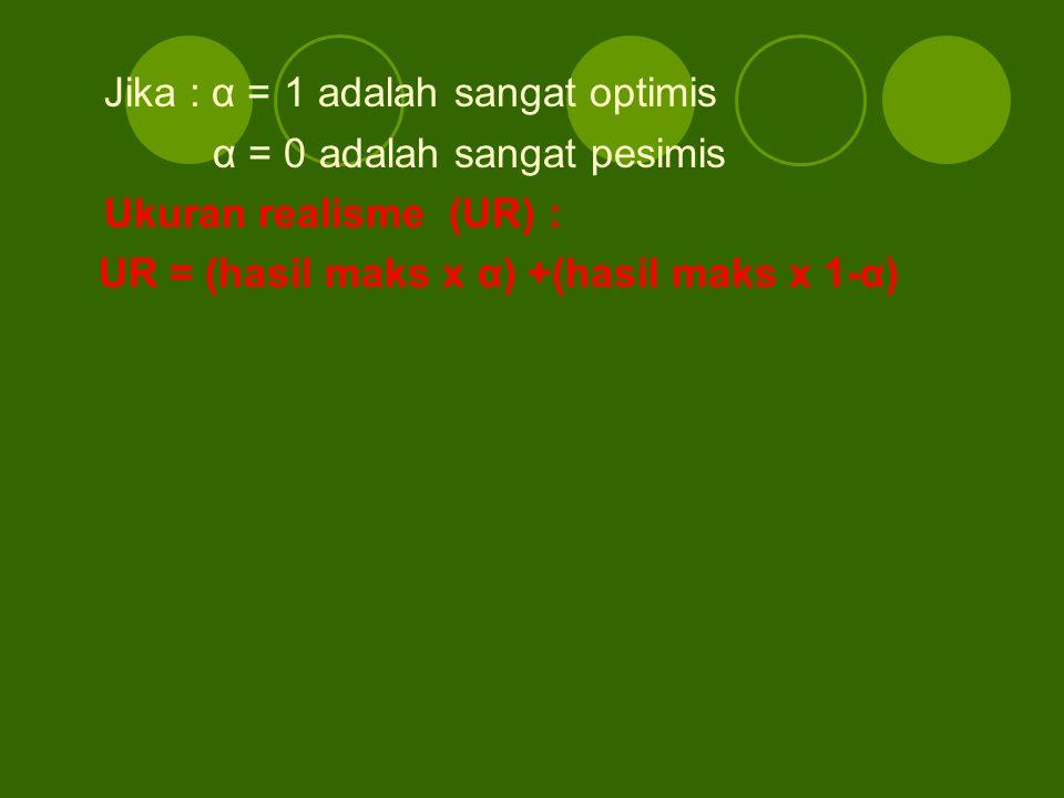 Jika : α = 1 adalah sangat optimis