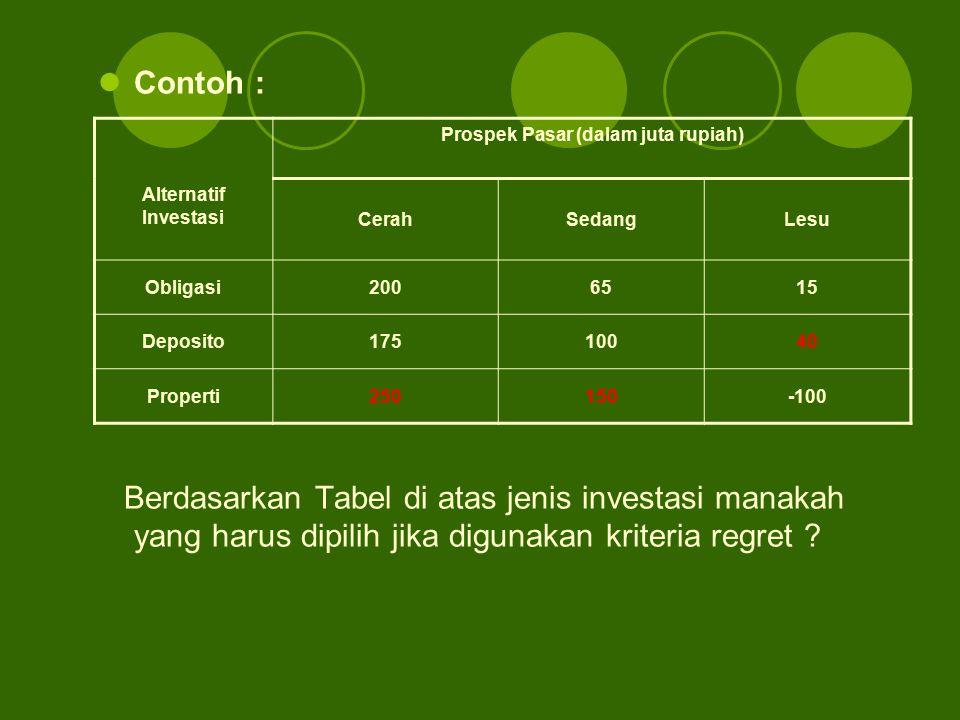 Prospek Pasar (dalam juta rupiah)