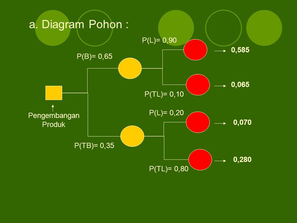 a. Diagram Pohon : P(L)= 0,90 0,585 P(B)= 0,65 0,065 P(TL)= 0,10