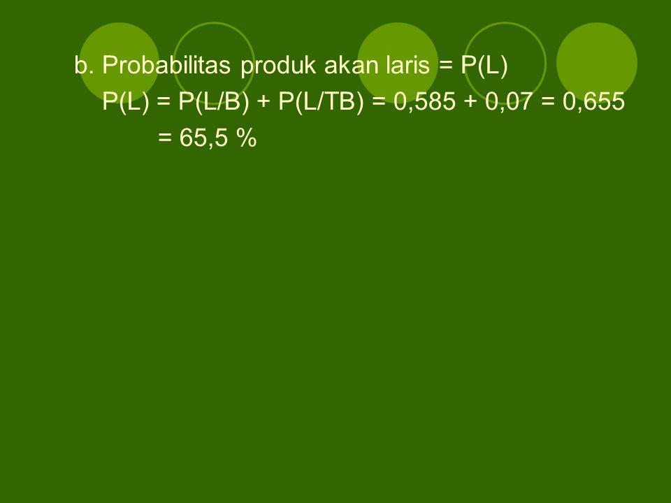 b. Probabilitas produk akan laris = P(L)