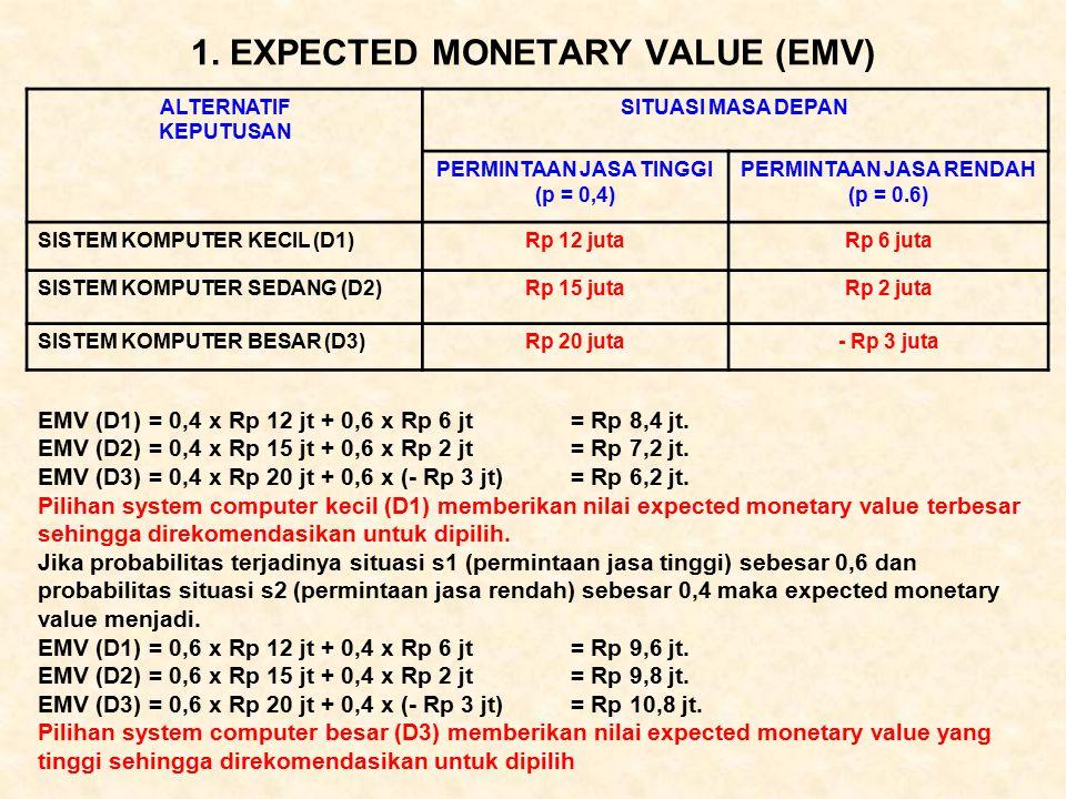 1. EXPECTED MONETARY VALUE (EMV)