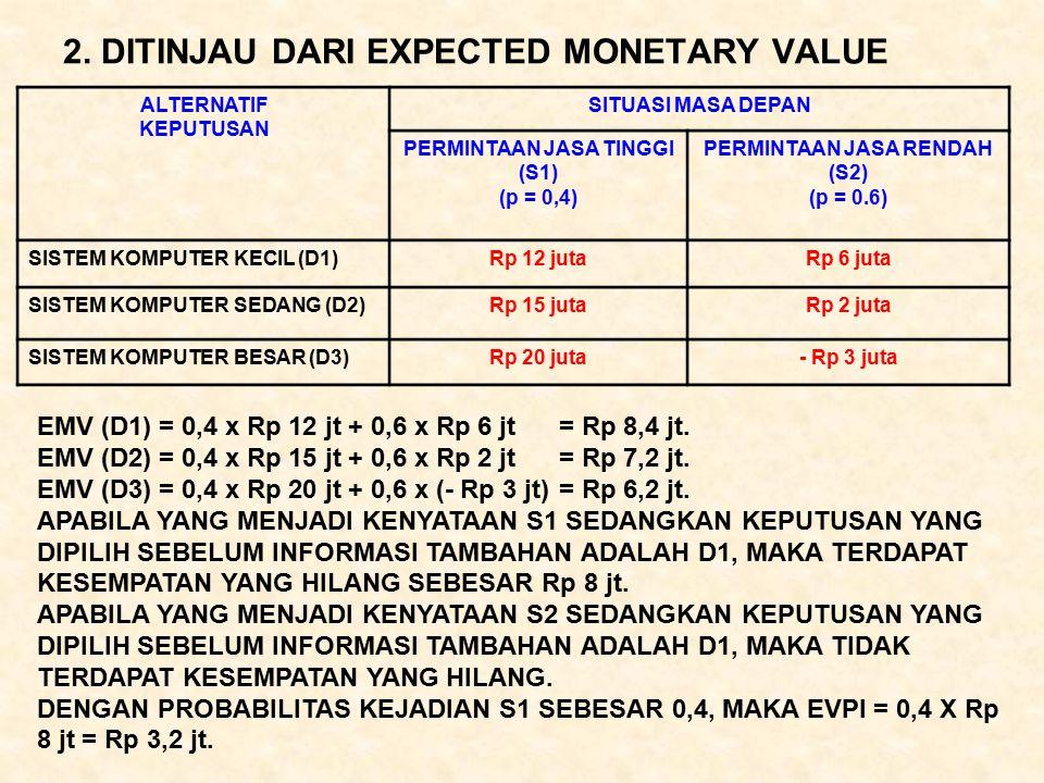2. DITINJAU DARI EXPECTED MONETARY VALUE