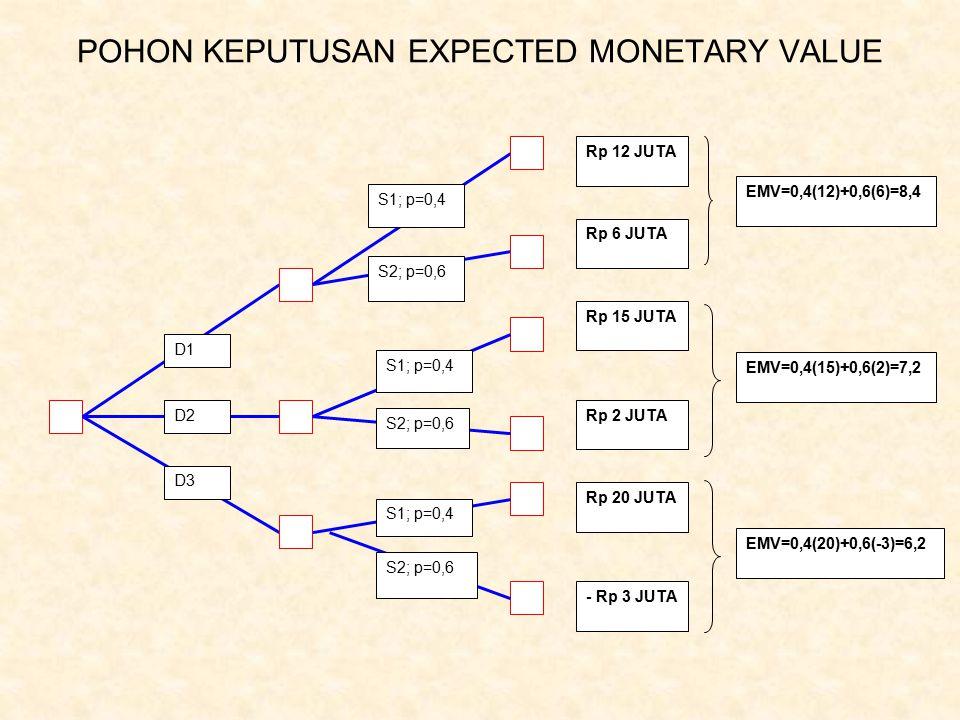 POHON KEPUTUSAN EXPECTED MONETARY VALUE
