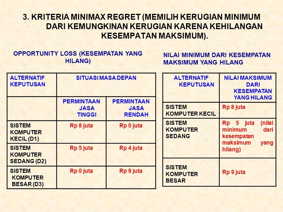 3. KRITERIA MINIMAX REGRET (MEMILIH KERUGIAN MINIMUM DARI KEMUNGKINAN KERUGIAN KARENA KEHILANGAN KESEMPATAN MAKSIMUM).
